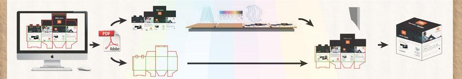 stampa digitale diretta su cartone ondulato
